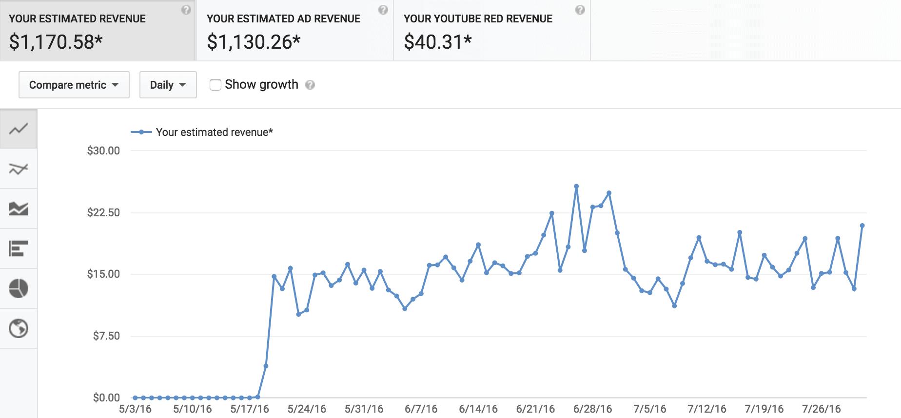 YouTube 90 Days